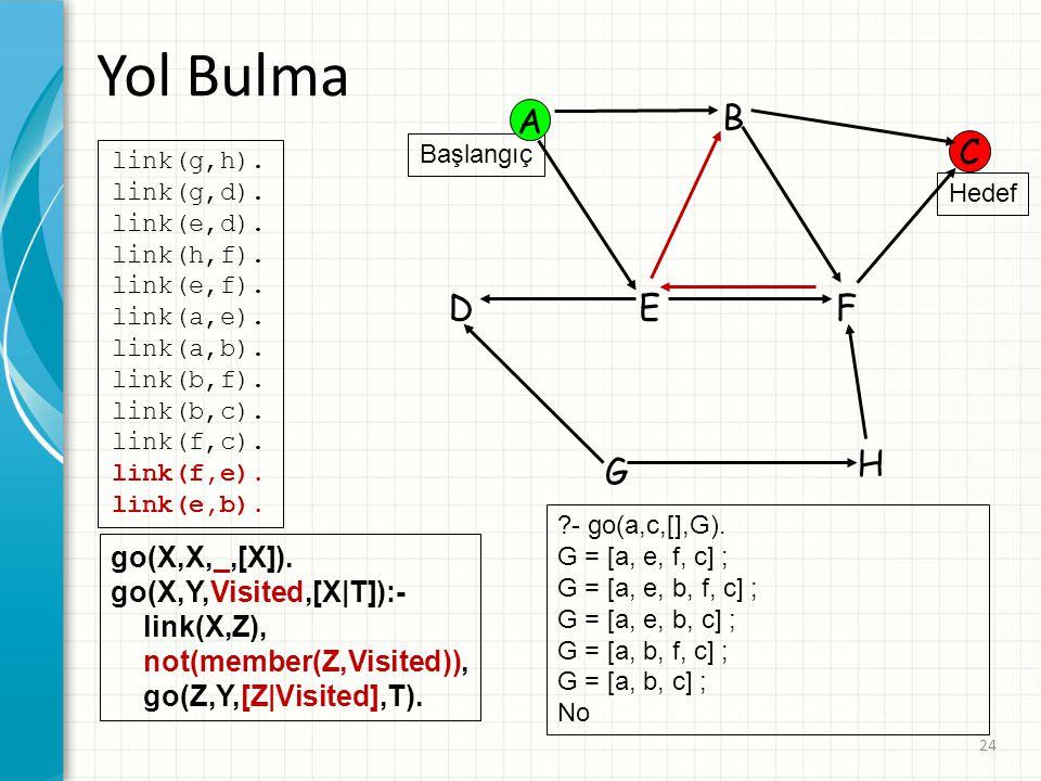 Yol Bulma A B C D E F H G go(X,X,_,[X]). go(X,Y,Visited,[X|T]):-